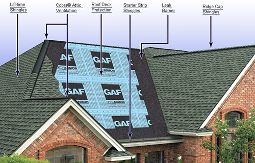 Residential Roofs Columbus
